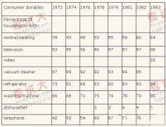 雅思写作:表格图的分类及解析法
