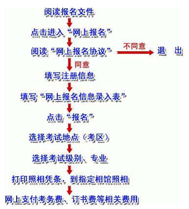 2010年全国职称英语考试报名流程图