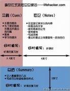 5R课堂笔记法(
